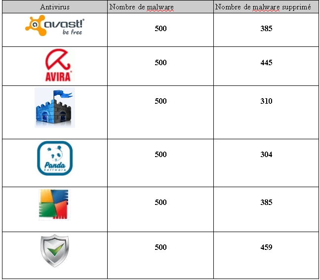 Tester Antivirus Anti-Spyware Pare-feu