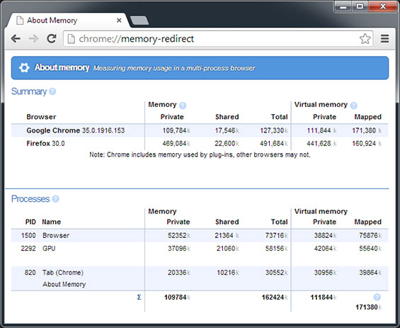 détails d'utilisation mémoire Google Chrome
