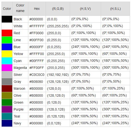 codes HEX, RGB, HSV et HSL