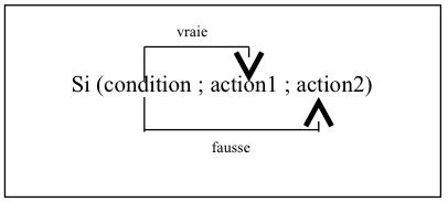 fonction SI dans Excel