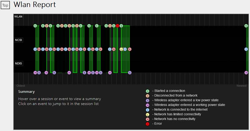 graphique aperçu hitorique wifi