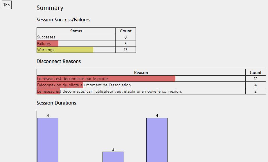 réussites / échecs de session Wifi dans windows 10